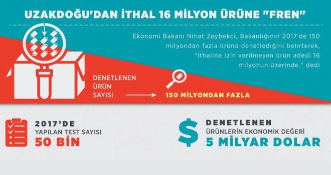 Uzakdoğu'dan ithal 16 milyon ürüne 'fren'