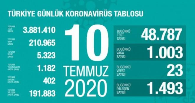 Koronavirüste son rakamlar açıklandı!