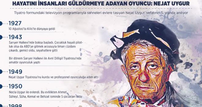 Nejat Uygur