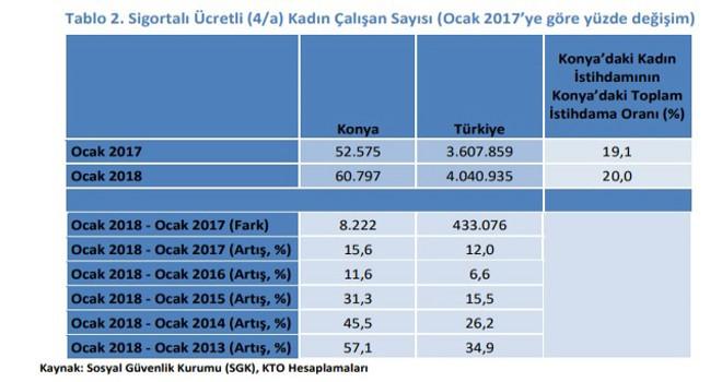Konya'da kadın istihdamı arttı